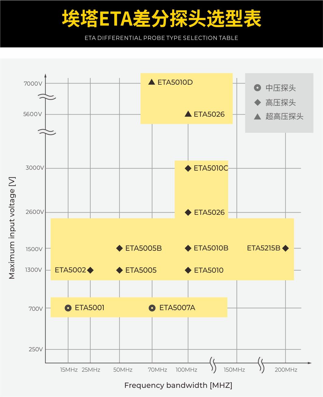 ETA差分探头选型对比表.jpg