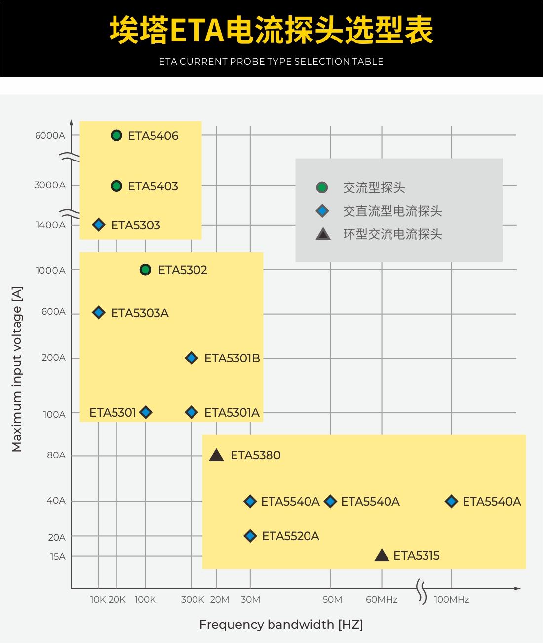 ETA电流探头选型对比表中文.jpg